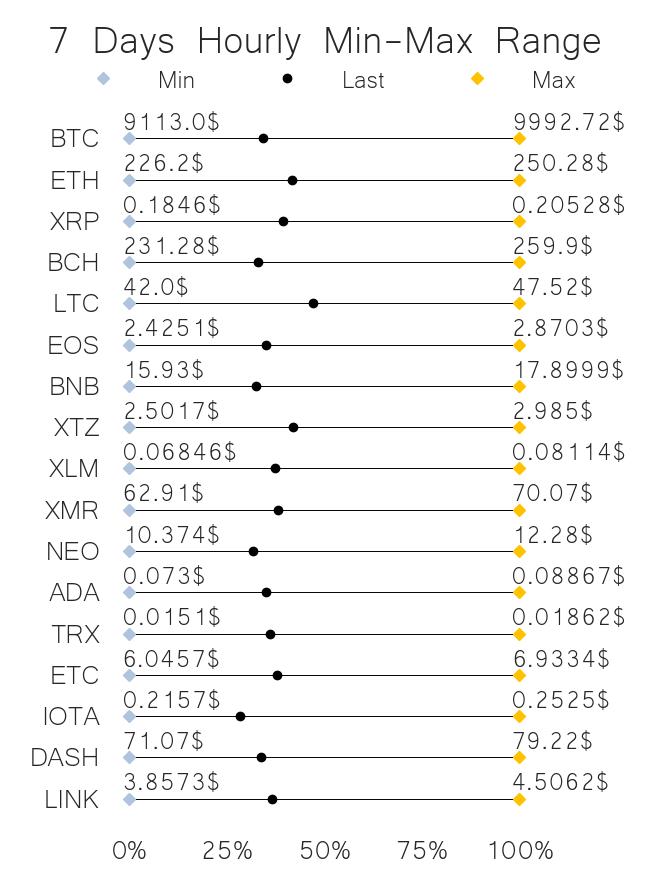 Crypto price range jun 12