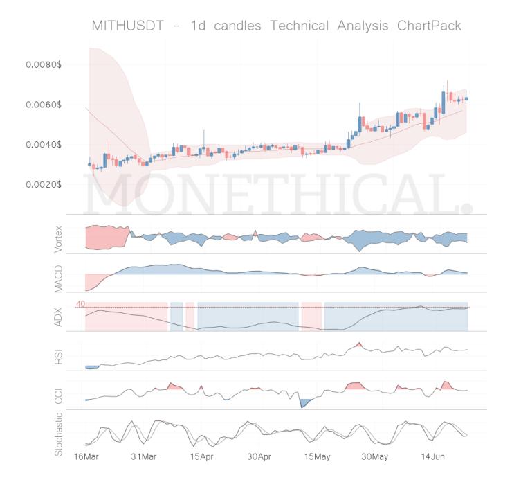 mith coin technical analysis jun 22