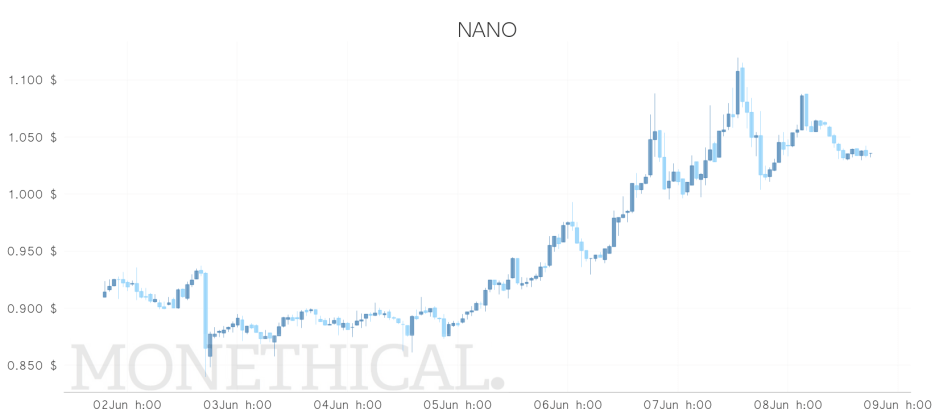 nano price jun 8 weekly