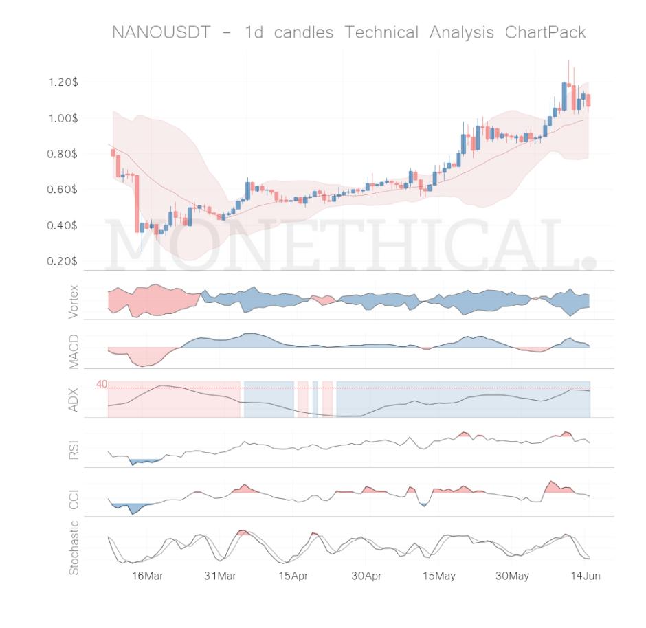nano coin technical analysis jun 14