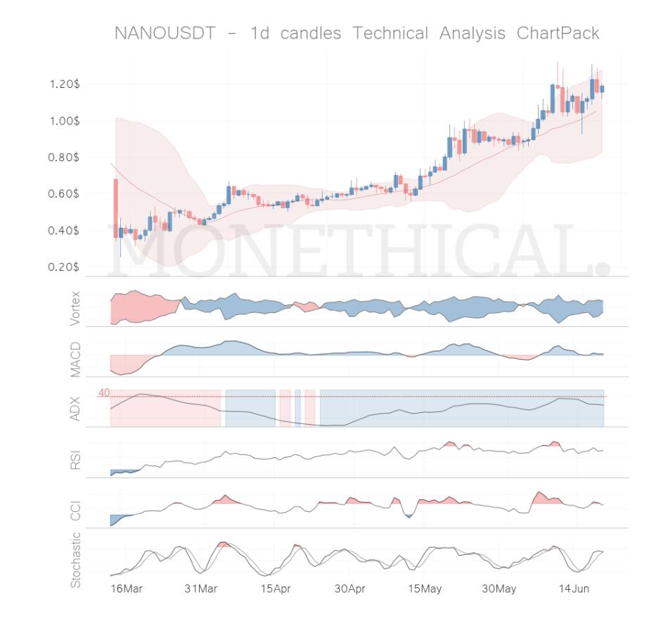 nano coin technical analysis jun 19