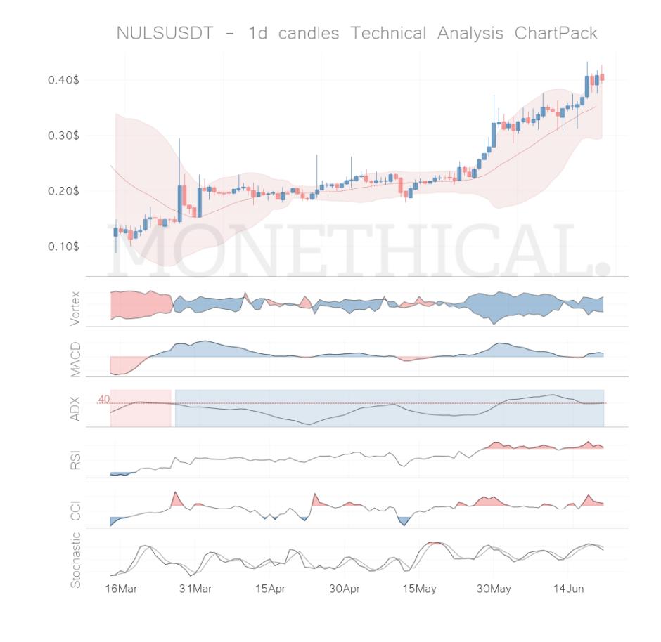 nuls coin technical analysis jun 20