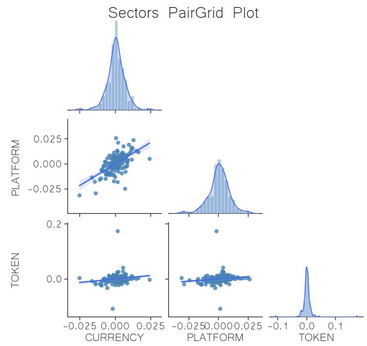 correlation sector regression crypto june 1