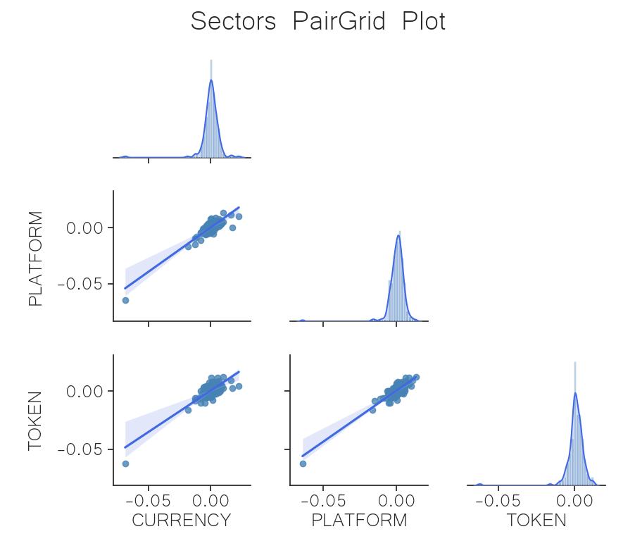 correlation sector regression crypto june 8