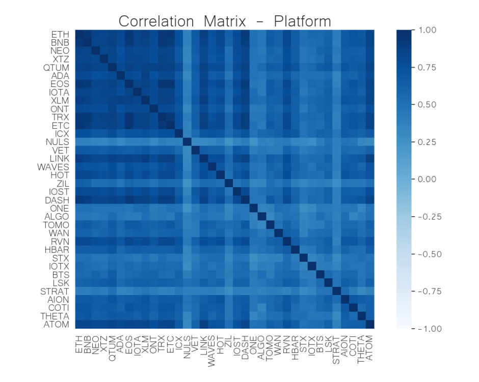 platform correlation matrix june 15