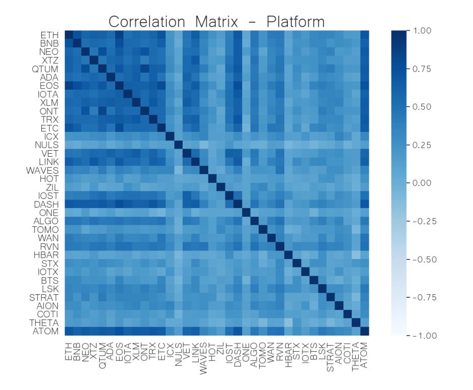 platform correlation matrix june 1