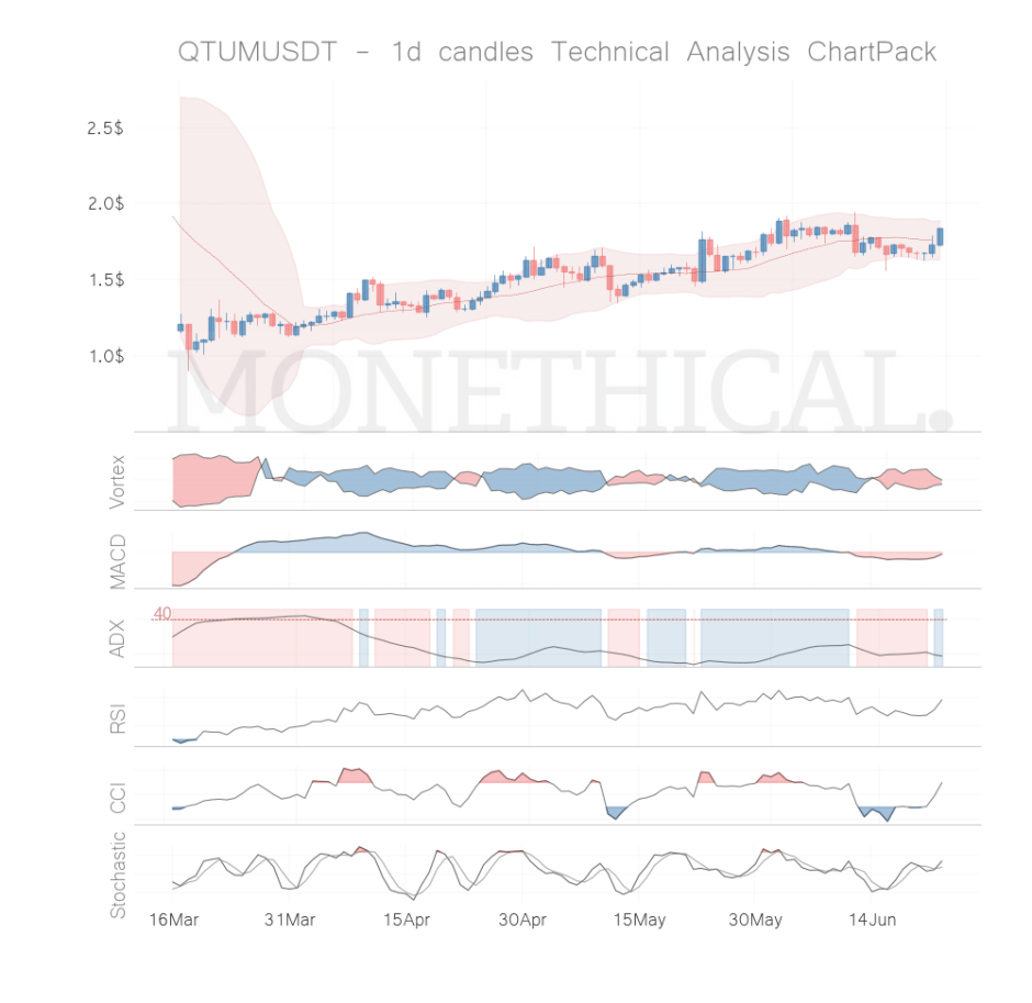 qtum coin technical analysis jun 22