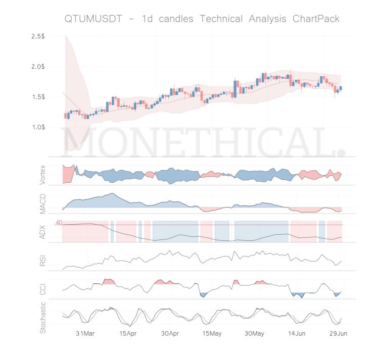 QTUM coin technical analysis JUN 29