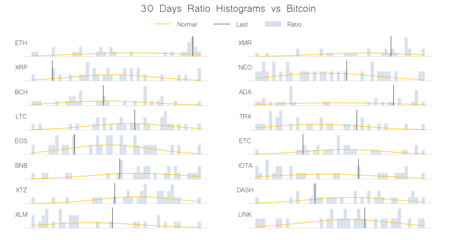 30 days ratio histogram vs bitcoin jun 12