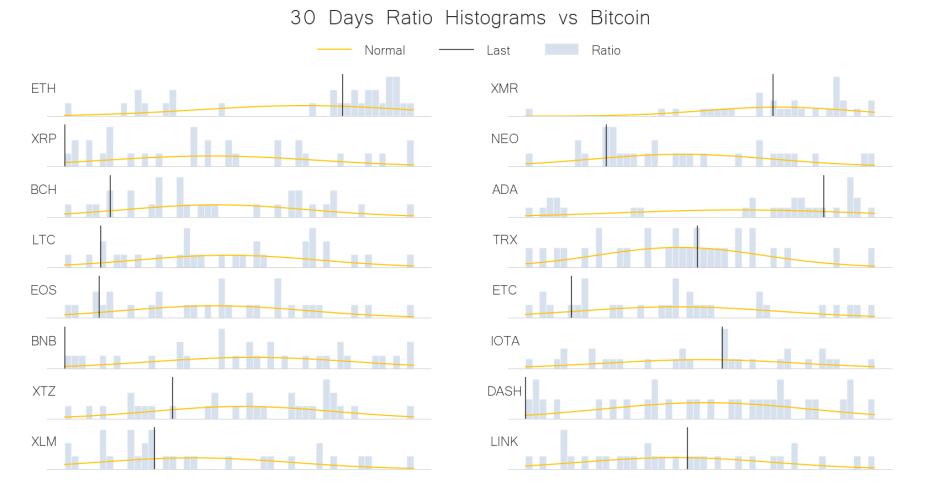 30 days ratio histogram vs bitcoin jun 19