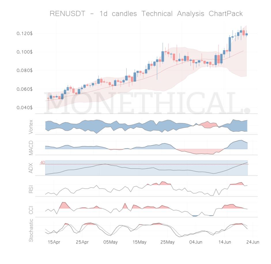 ren coin technical analysis jun 21