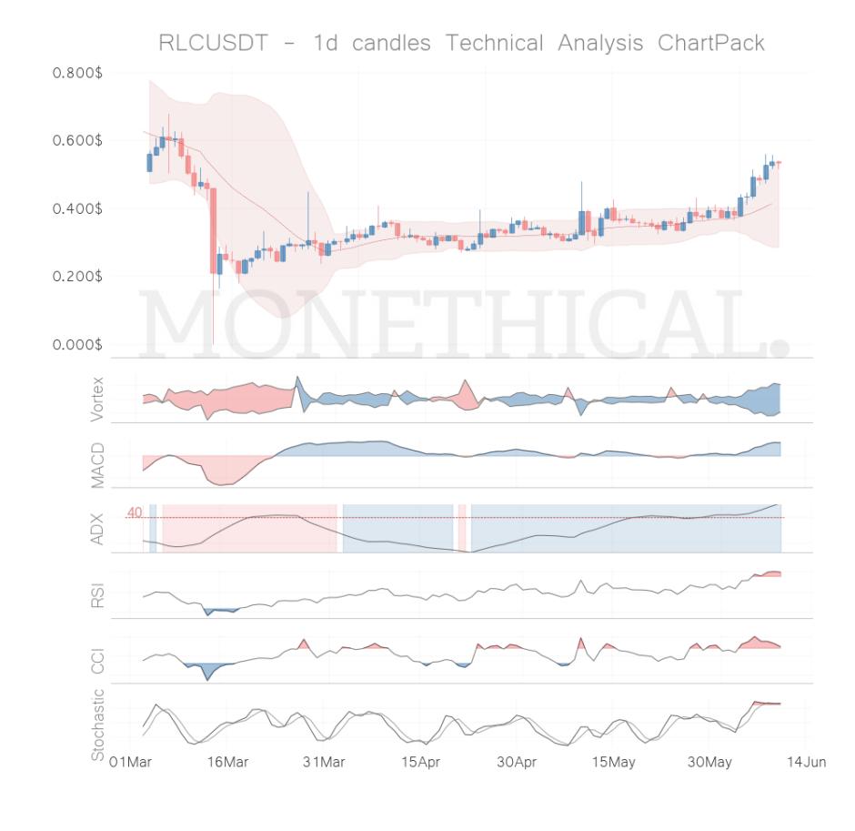 rlc coin technical analysis jun 09