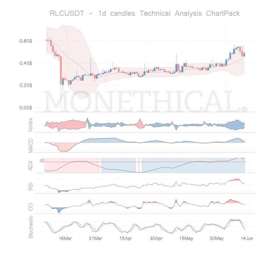 rlc coin technical analysis jun 12