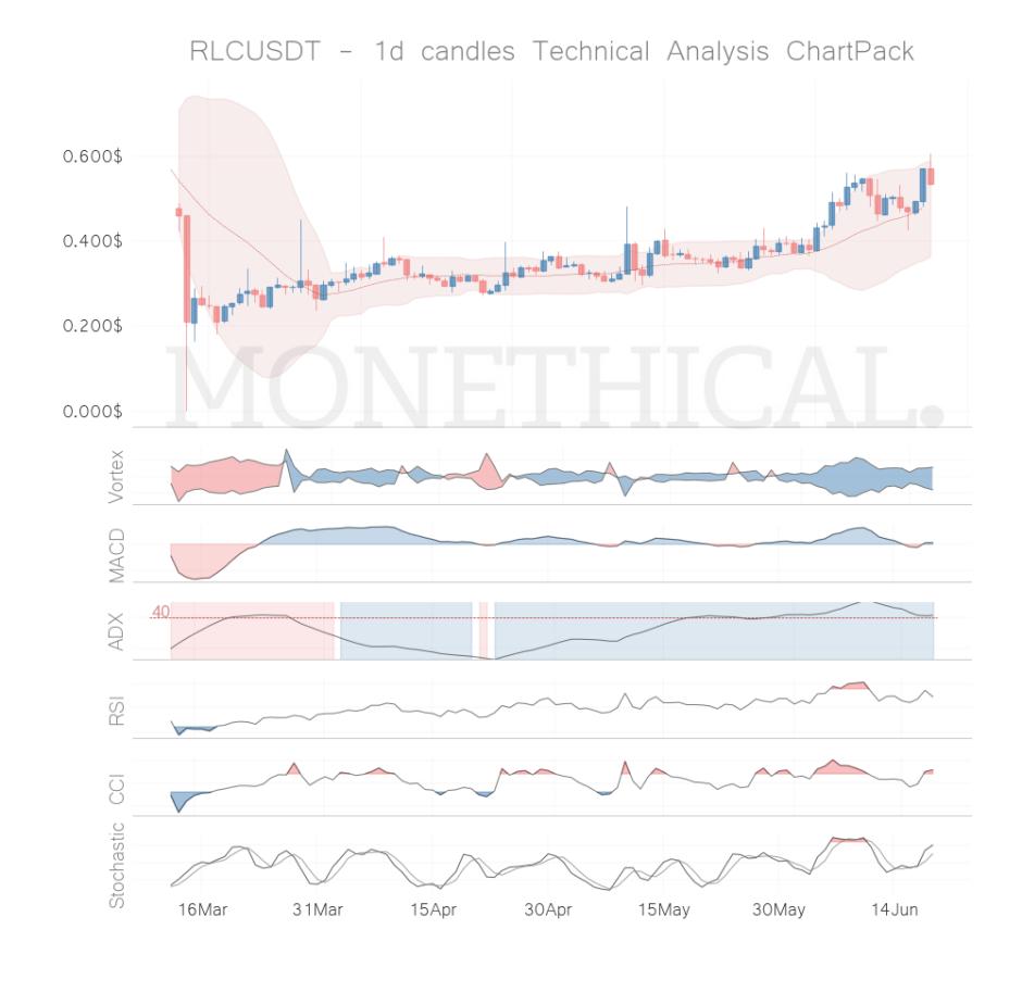 rlc coin technical analysis jun 18
