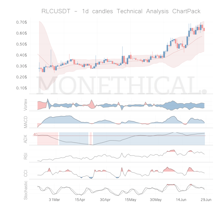 rlc coin technical analysis jun 27