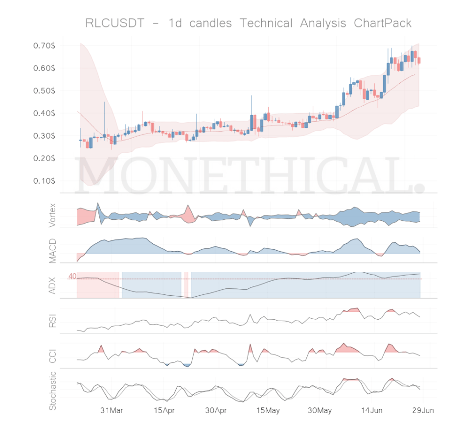 rlc coin technical analysis jun 27