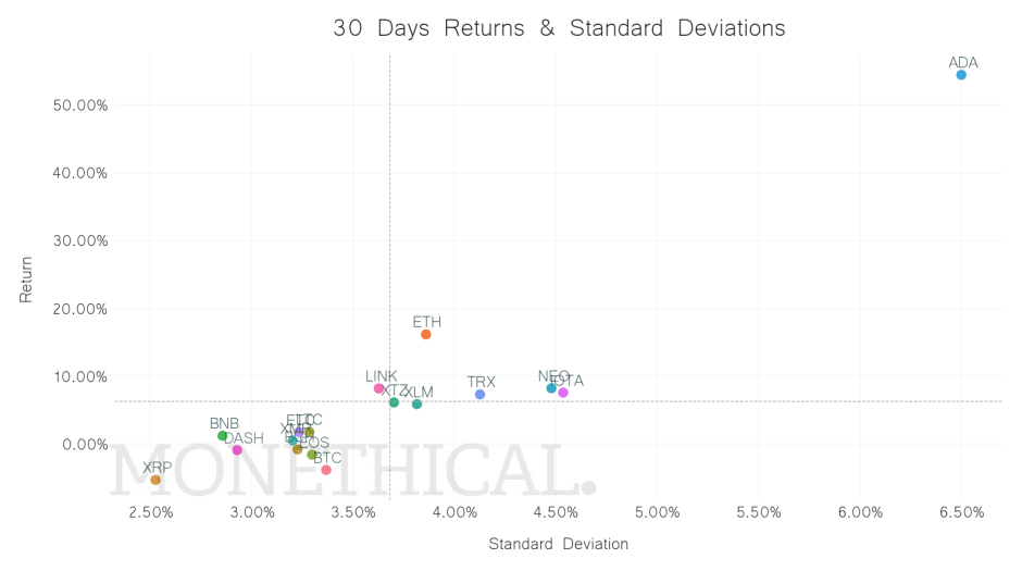 crypto returns volatility jun 12