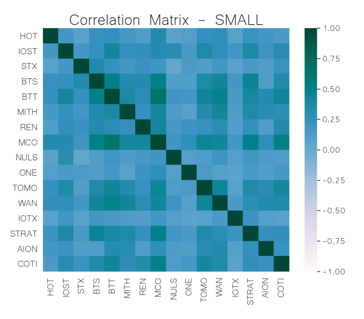 small cap crypto correlation matrix jun 03