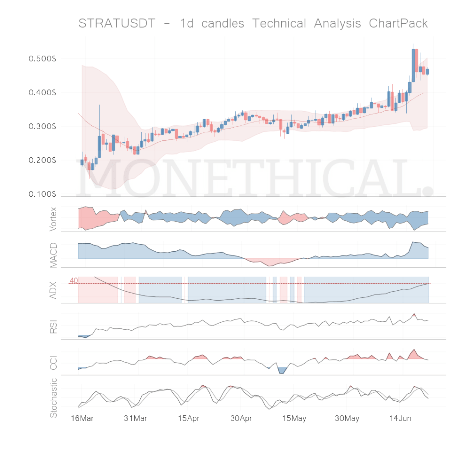 strat coin technical analysis jun 21