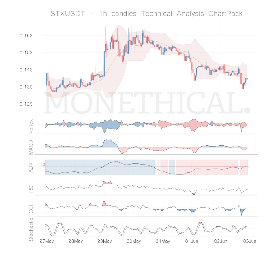 stx coin technical analysis 1h jun 02