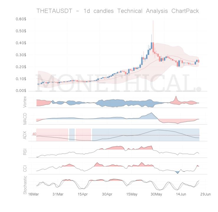 theta coin technical analysis jun 24