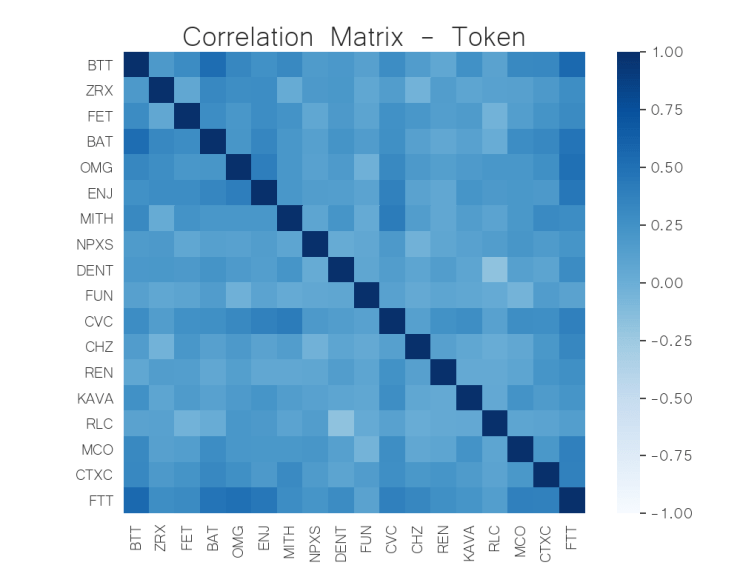 correlation matrix token crypto jun 22