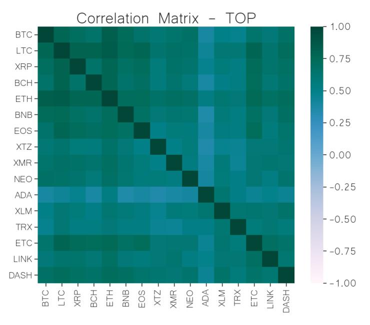 correlation matrix top cryptocurrency jun 10