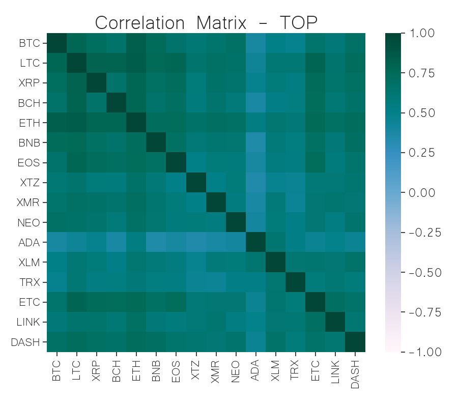 correlation matrix top cryptocurrency jun 10