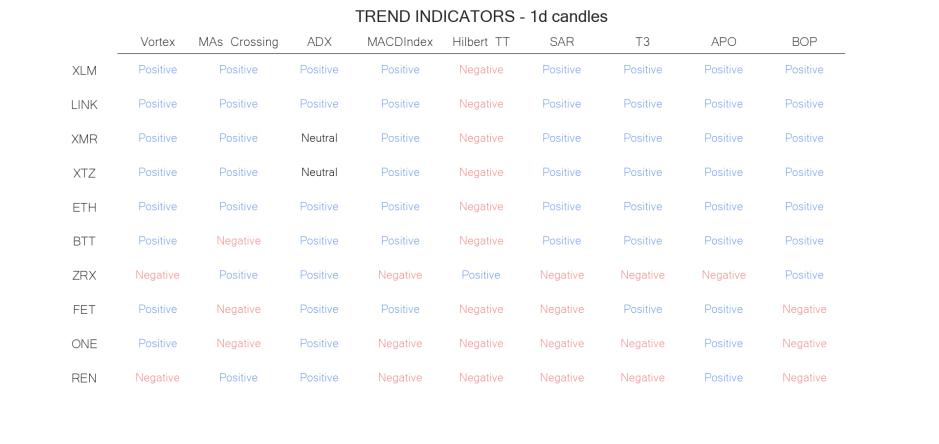 technical analysis crypto trend  indicators jun 06
