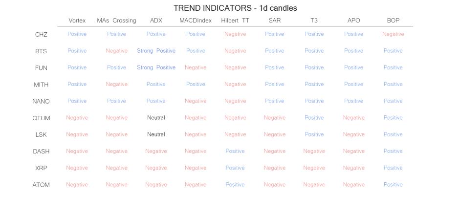 technical analysis crypto trend  indicators jun 22
