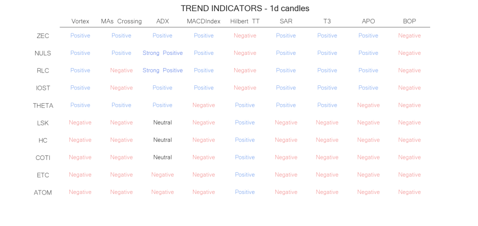 technical analysis crypto trend  indicators jun 24