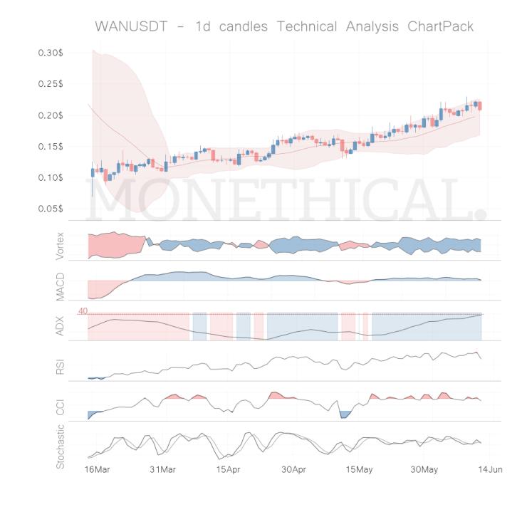 wan coin technical analysis jun 11
