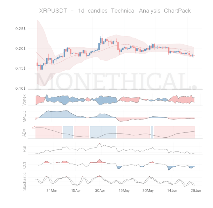 xrp coin technical analysis jun 27