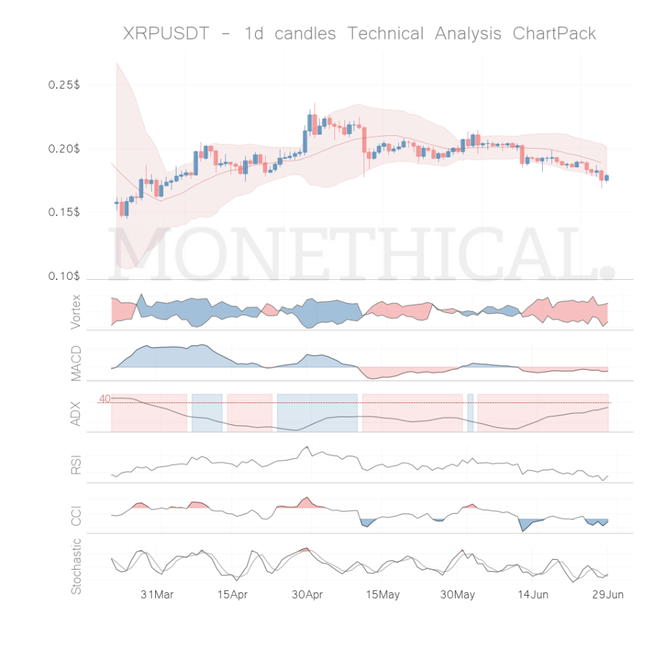 xrp coin technical analysis jun 28