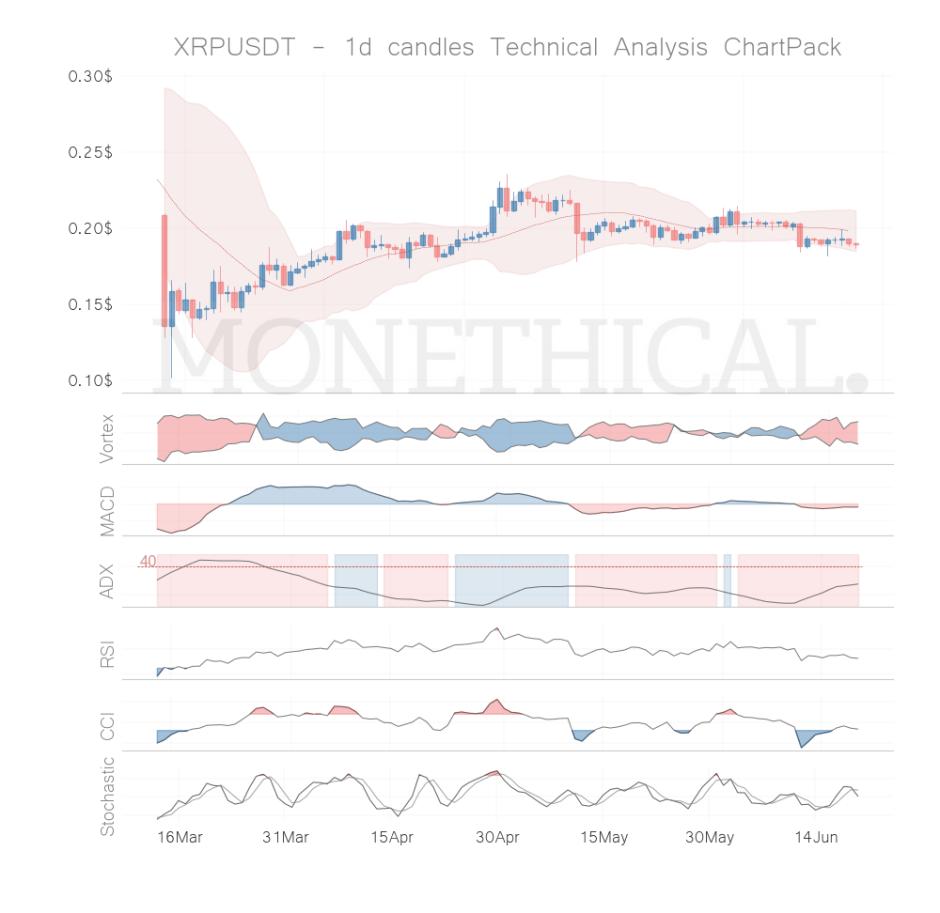 xrp coin technical analysis jun 19