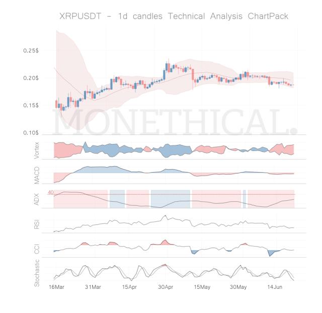 xrp coin technical analysis jun 21