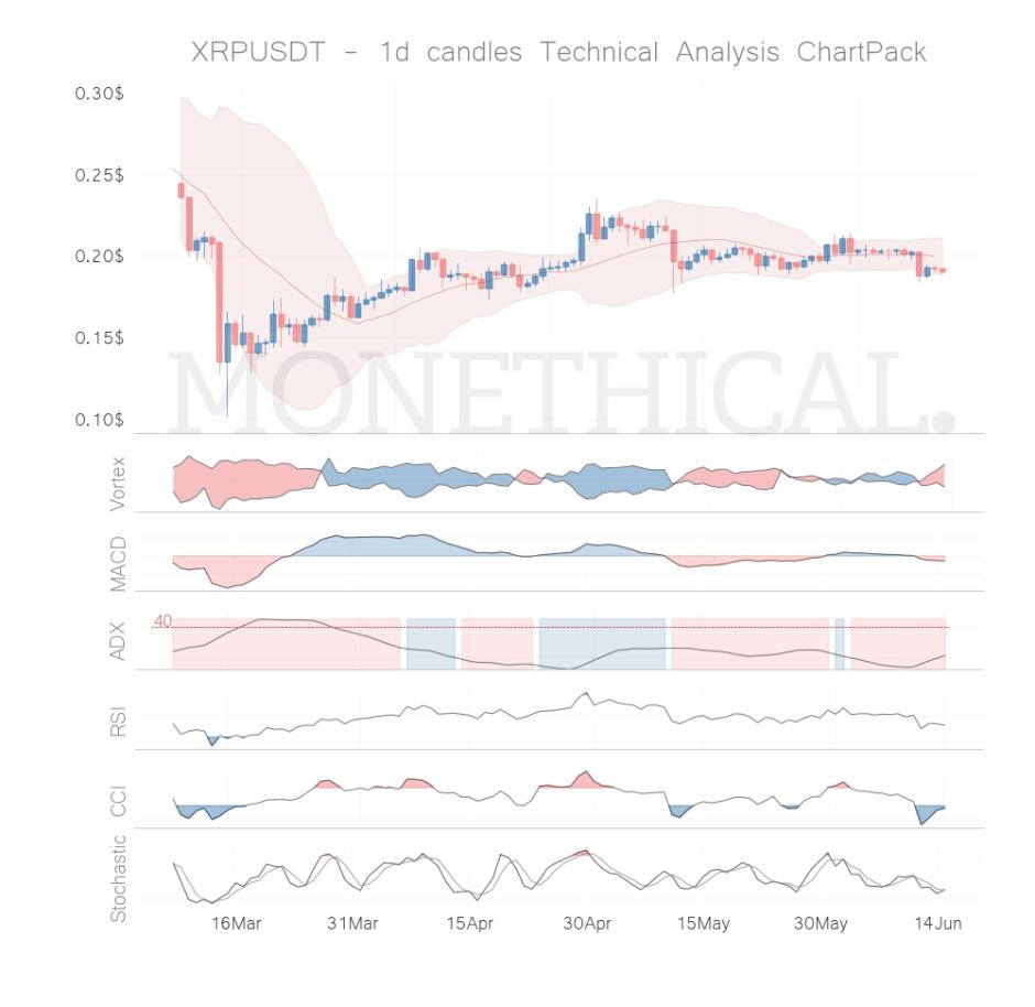 xrp coin technical analysis jun 14