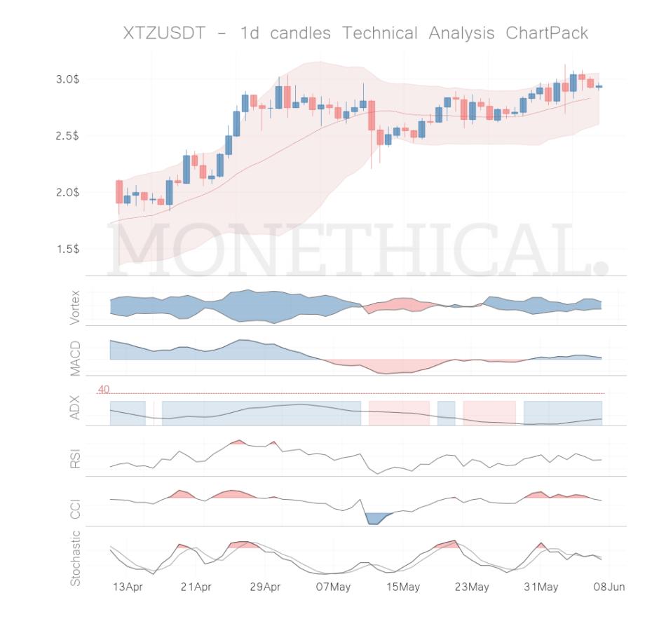xtz coin technical analysis jun 06
