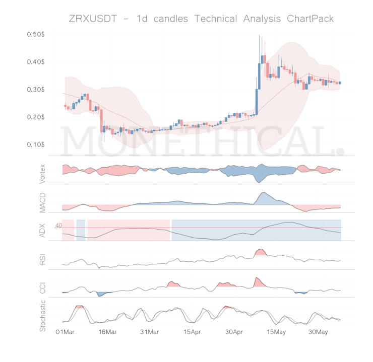 zrx coin technical analysis jun 06