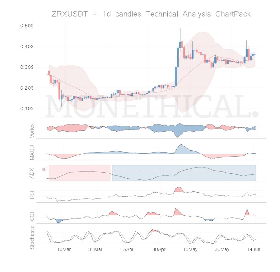 zrx coin technical analysis jun 14