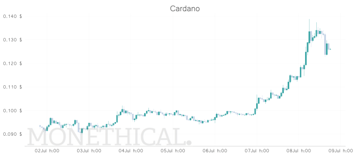 best large coin price graph jul 8