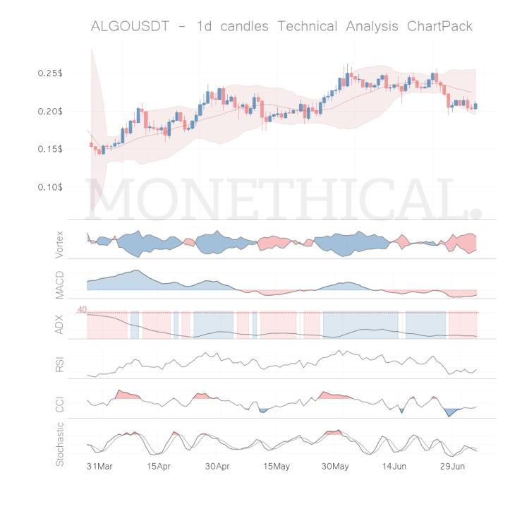 algo coin technical analysis jul 4