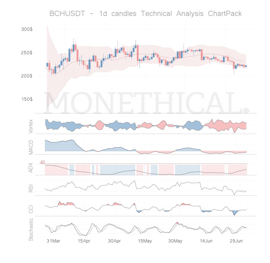 bch coin technical analysis jul 3