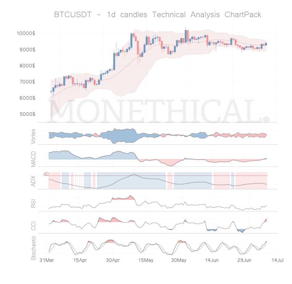 btc coin technical analysis jul 8