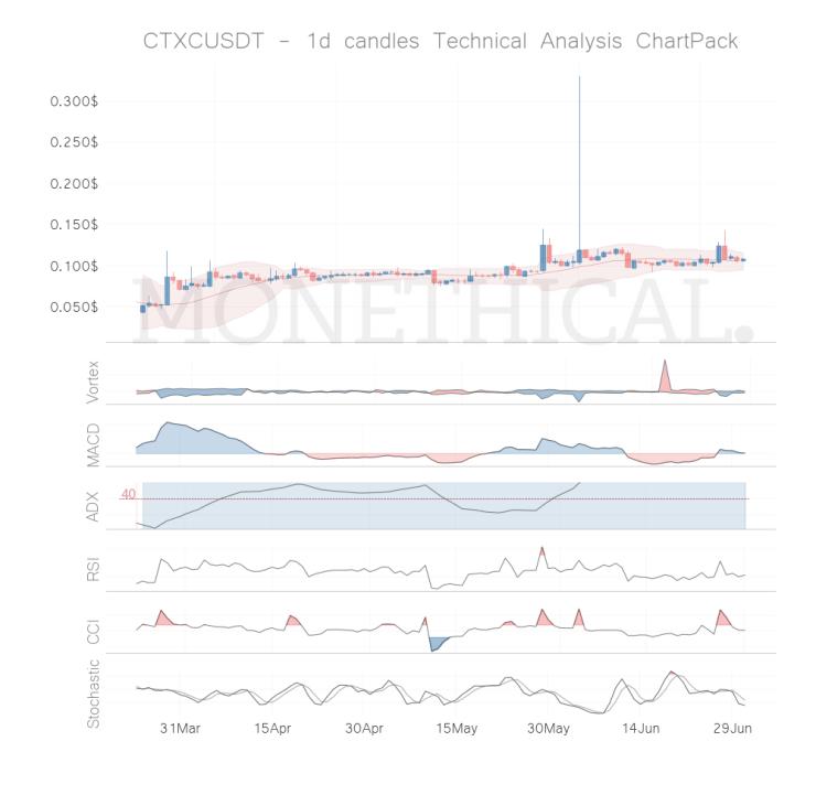ctxc coin technical analysis jun 30