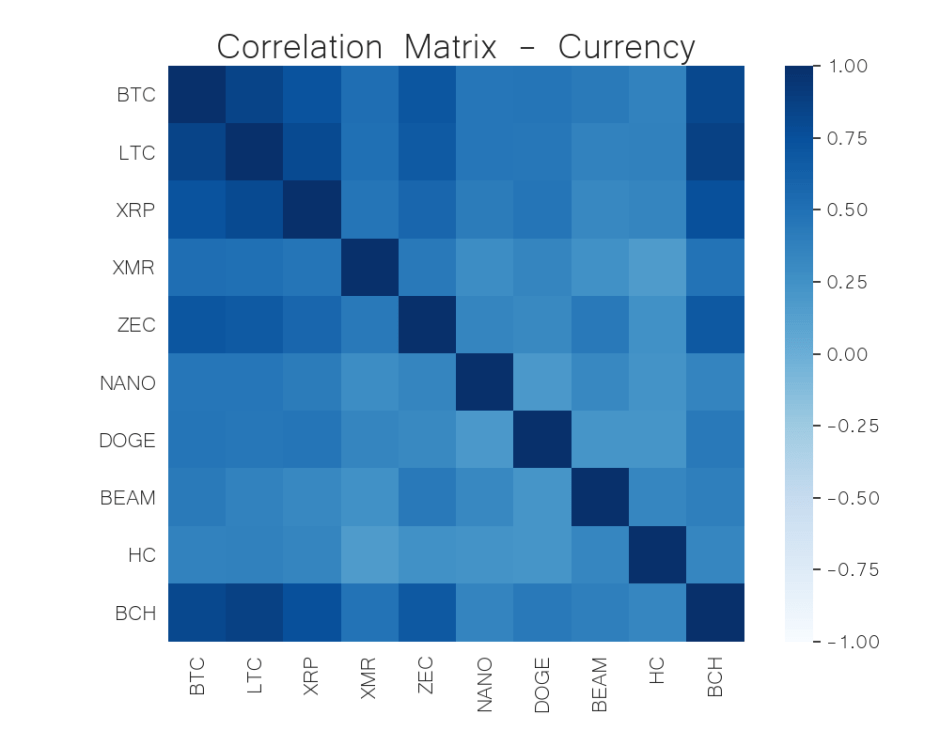 currency correlation matrix jul 6