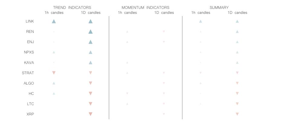technical analysis crypto trend momentum indicators jul 4