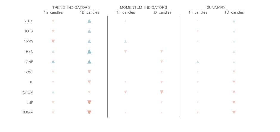 technical analysis crypto trend momentum indicators  jul 7