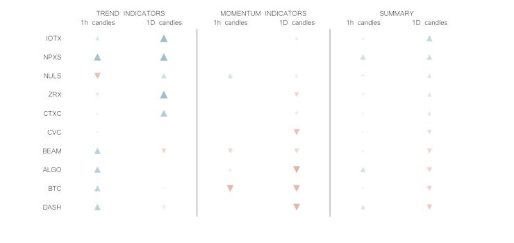 technical analysis crypto trend momentum indicators jul 8