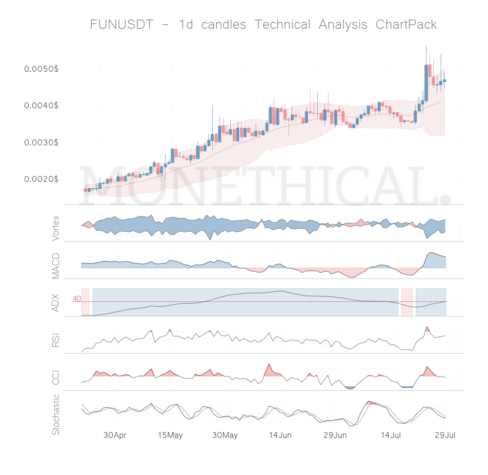 Crypto Trend and Momentum Report July 28th: FunFair (FUN), Hedera Hashgraph (HBAR), Qtum (QTUM), Iota (IOTA), Tomochain (TOMO) are the best coins